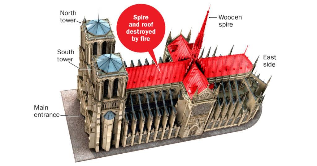 gargoyles notre dame cathedral